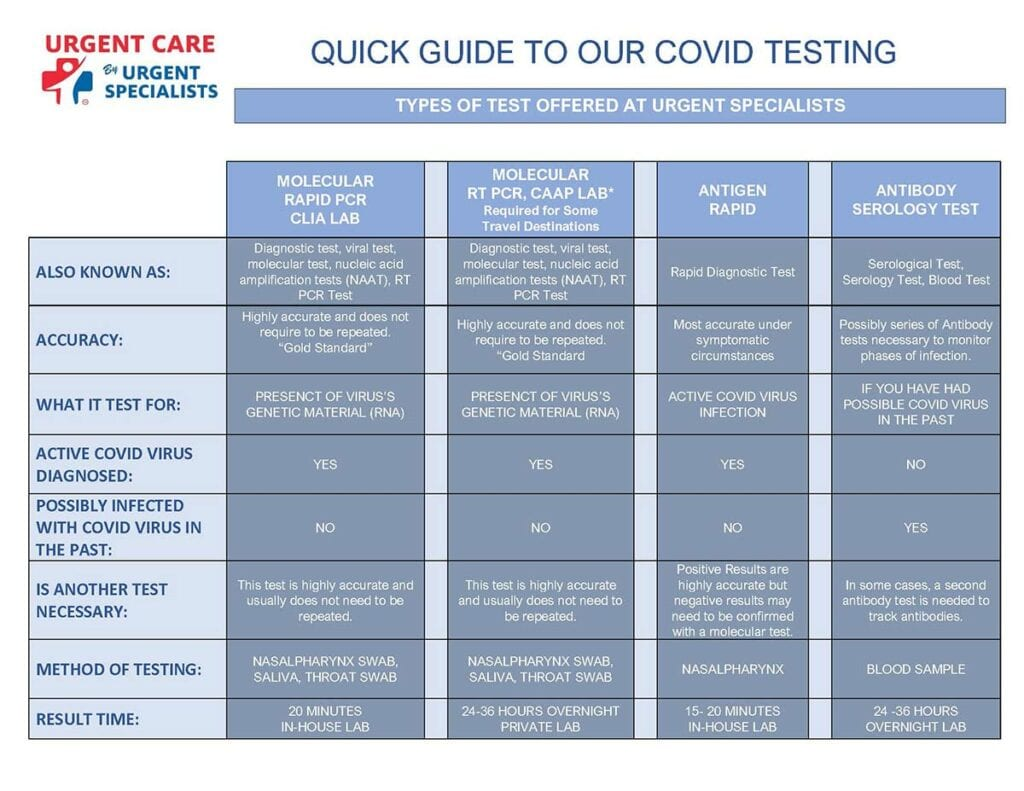 Urgent Specialists Quick Guide to Our COVID Testing