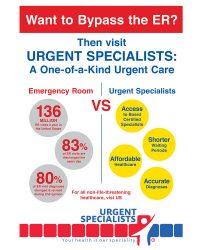 Urgent Specialists Bypass ER Poster